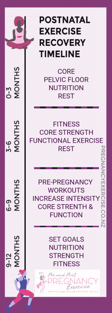 Postnatal Exercise Recovery Timeline, from 0-12 months. Make sure you repin, thanks